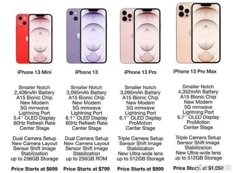 [TIN HOT]Rò rỉ thông số kĩ thuật đầy đủ và giá bán của iPhone 13 Series