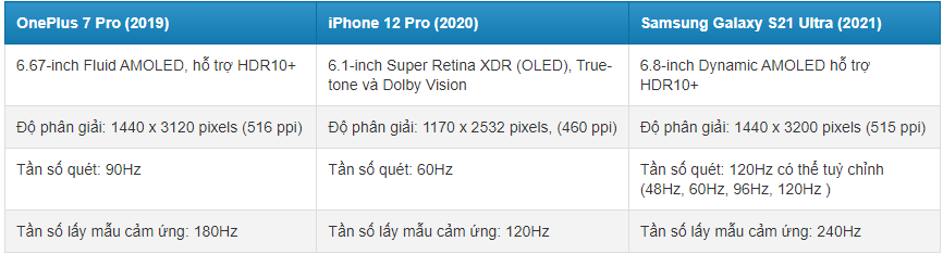 So sánh màn hình iPhone 12 và các đối thủ