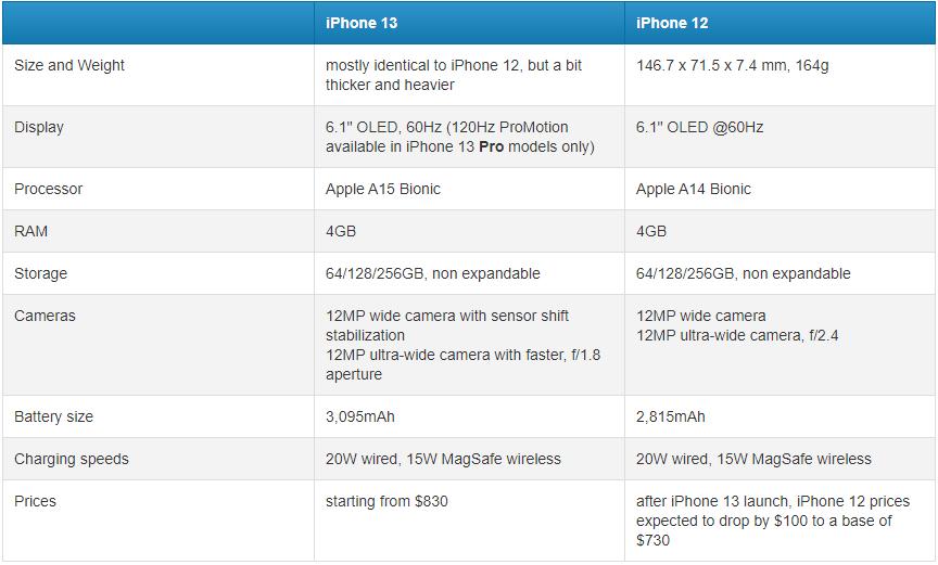 So sánh thông số iPhone 13 và iPhone 12