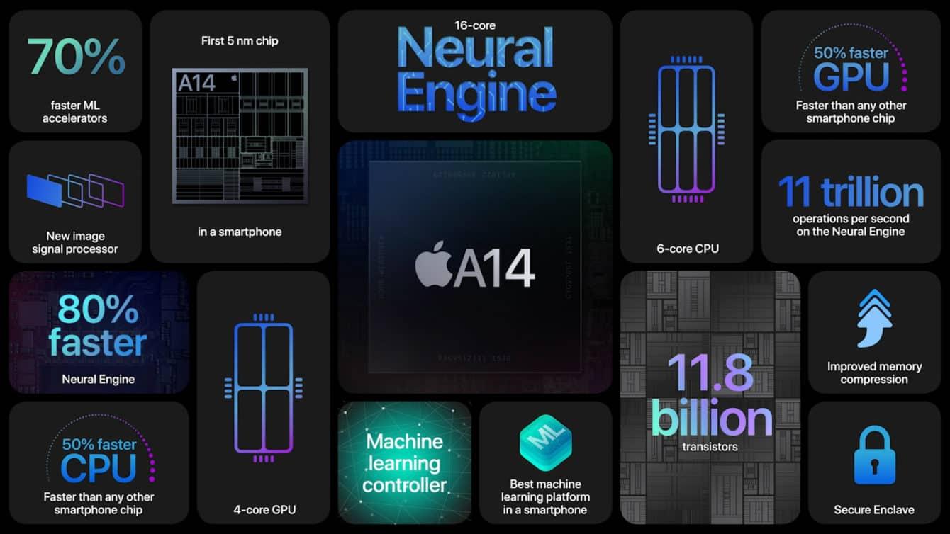 Đọ sức Apple A14 Bionic và các đối thủ Android: Sức mạnh vô đối từ chipset mới của nhà Táo! - Minh Tuấn Mobile