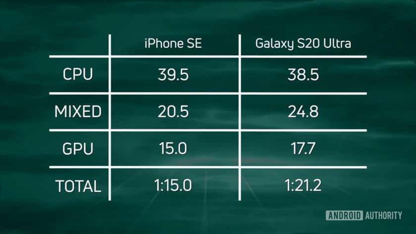 Rõ ràng: iPhone nhanh hơn